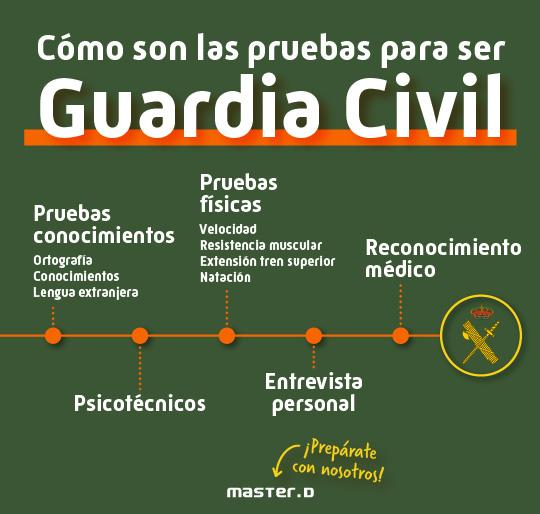 Pruebas oposiciones Guardia Civil