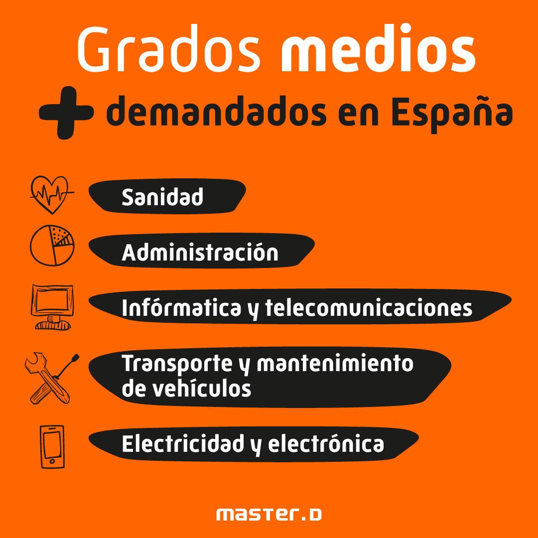 FP Grado Medio más demandado España