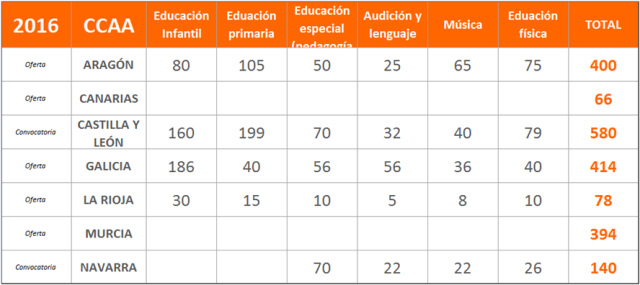 plazas maestros masterd