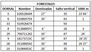 resultados pruebas forestales