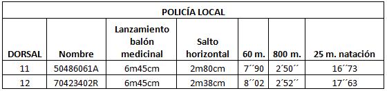 resultados pruebas oposiciones policia local