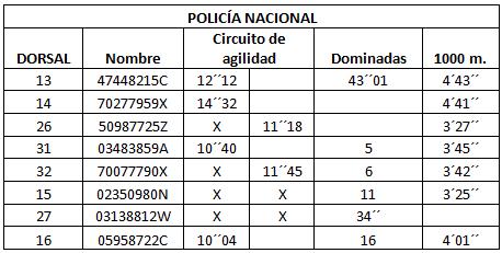 resultados pruebas oposiciones policia nacional