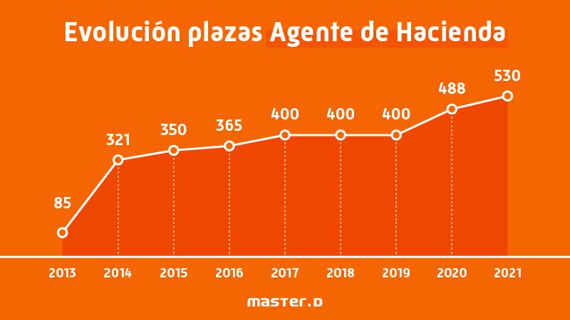 Evolución plazas agente hacienda