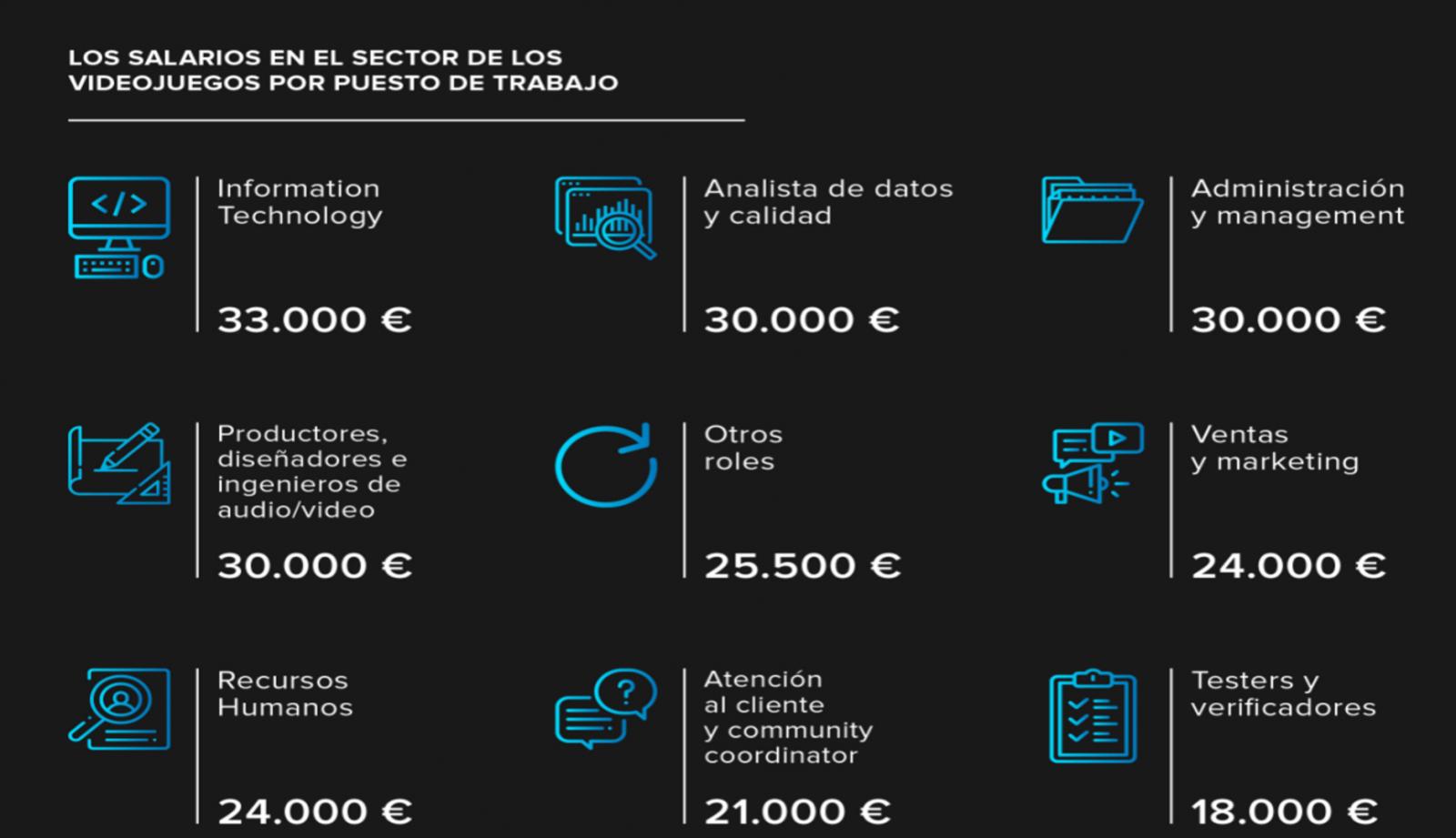 Salarios sector videojuegos