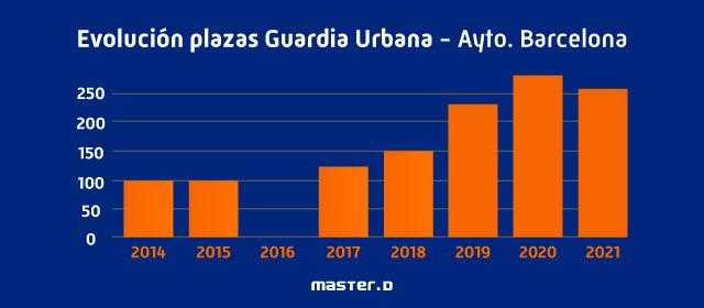 Evolución plazas Guardia Urbana