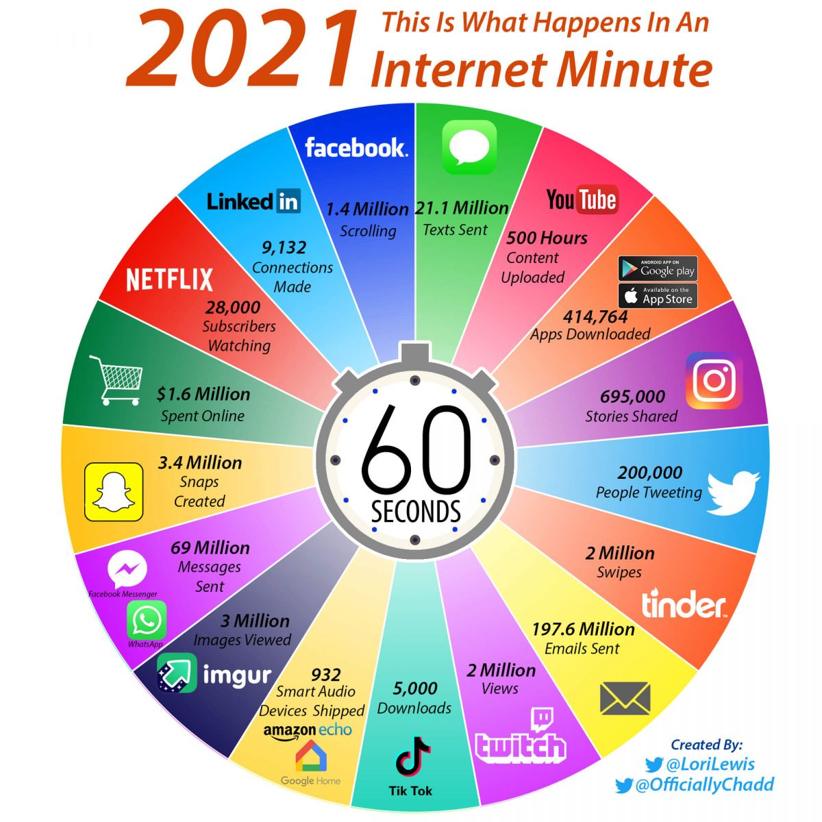 uso internet 2021
