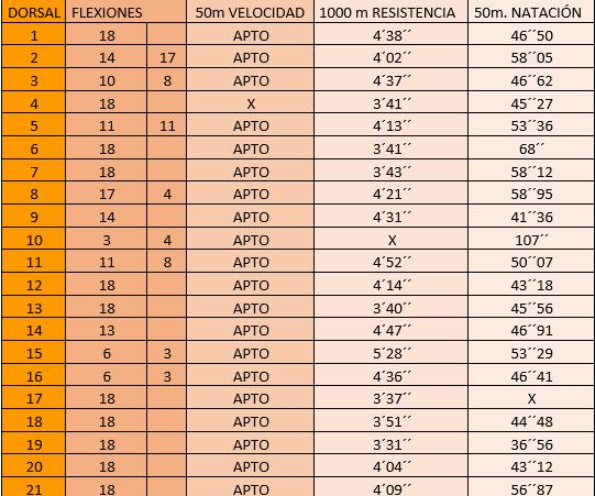 Resultados Simulacro Pruebas Físicas Guardia Civil.