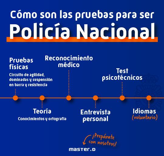 Pruebas oposiciones policia nacional