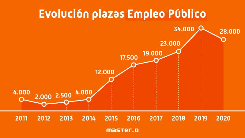 Evolución empleo público España