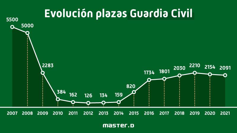 Evolución plazas Guardia Civil