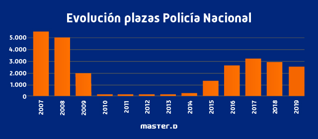 Evolución plazas Policía Nacional