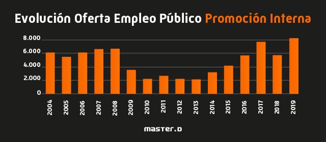 Evolución Empleo Público Promoción Interna