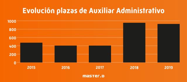 Evolución plazas Auxiliar Administrativo