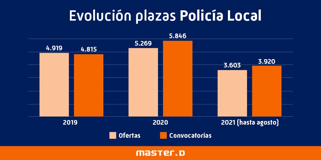 Evolución plazas policía local