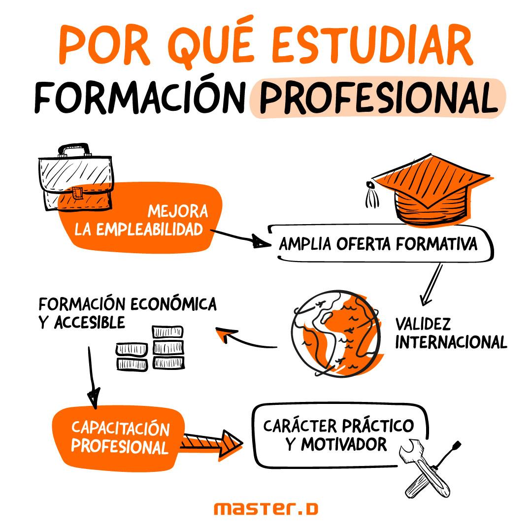 Ventajas estudiar formación profesional