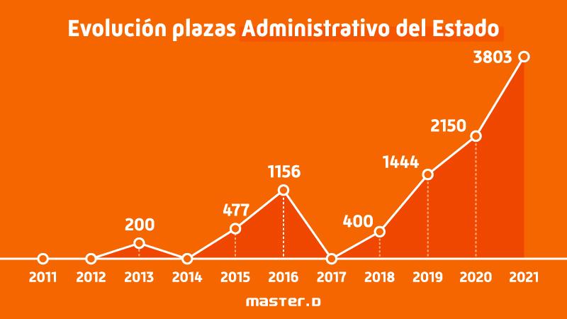 Evolución plazas administrativo del estado