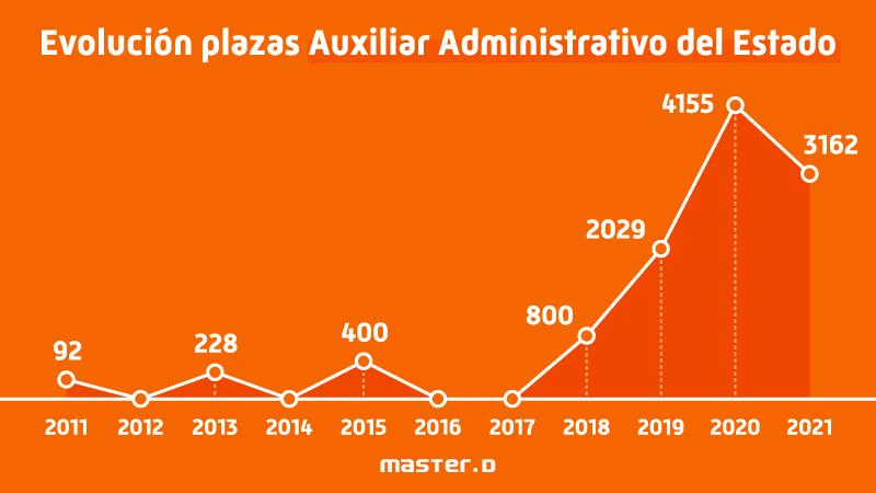 Evolución plazas empleo público auxiliar administrativo del estado