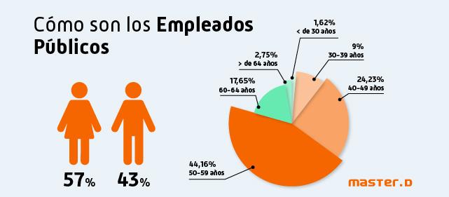 Tipos empleados públicos España