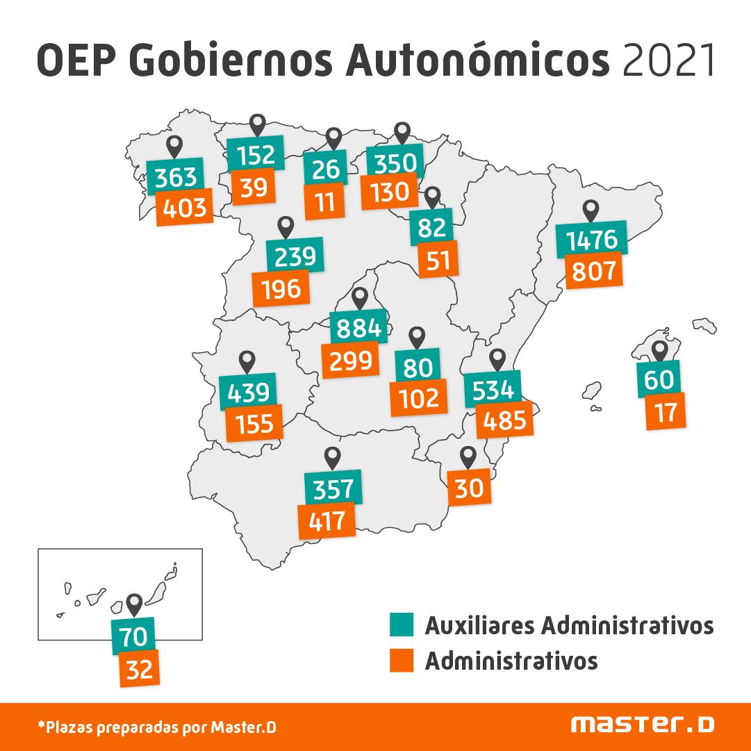 OEP Gobiernos autonómicos