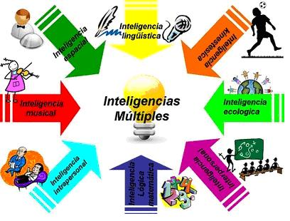 Cátedra UPM-MasterD Inteligencias Múltiples