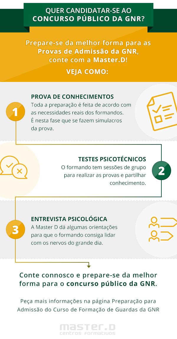 Preparaçao concurso GNR - infografico