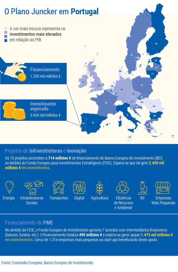 Dados do plano Juncker em Portugal e as áreas com mais investimento