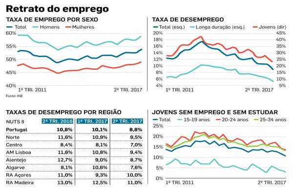 Gráfico que representa a taxa de desemprego desde o primeiro trimestre deste ano