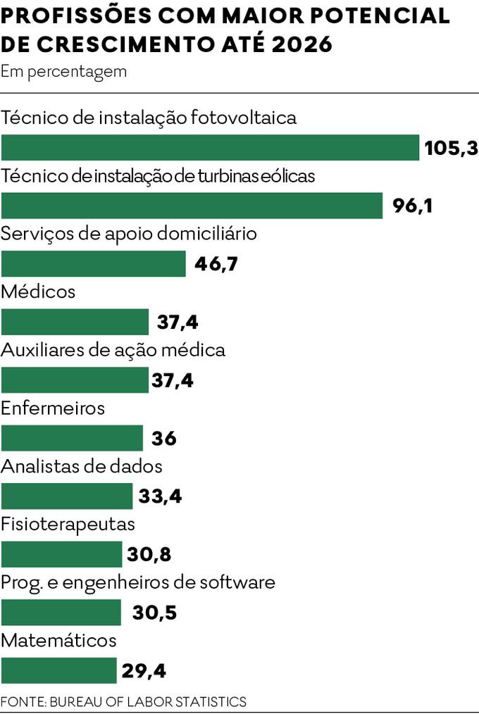 Gráfico das profissões em alta no mercado de trabalho