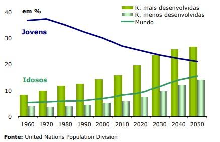 Envelhecimento populacional - Procura de profissionais de cuidados geriátricos