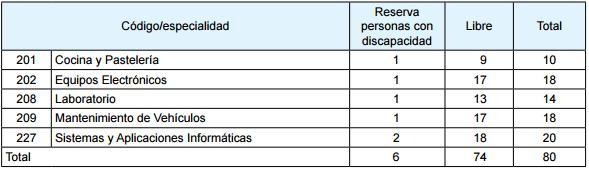 profesores fp 2017 galicia