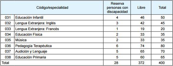 cuerpo maestros 2017 galicia